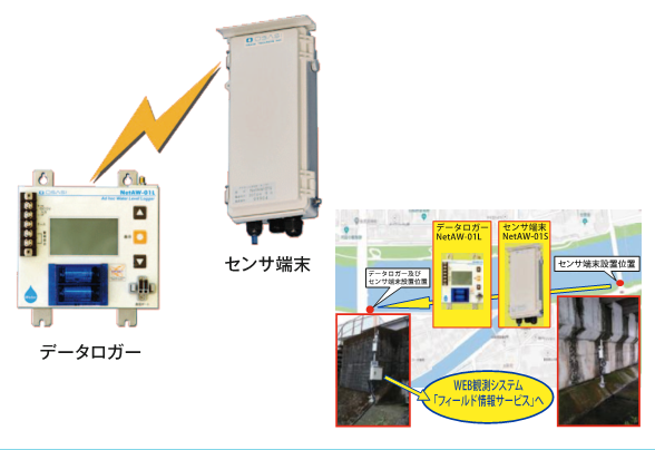 Multichannel 'Simple Ad Hoc Wireless Water Level Meter'画像