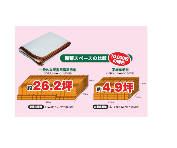 Stock Non-Woven Emergency Blankets画像
