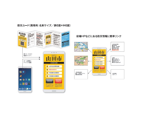 BOSAI QuickNavi - A card for daily use containing useful QR codes to link with websites in case of disaster emergencies画像