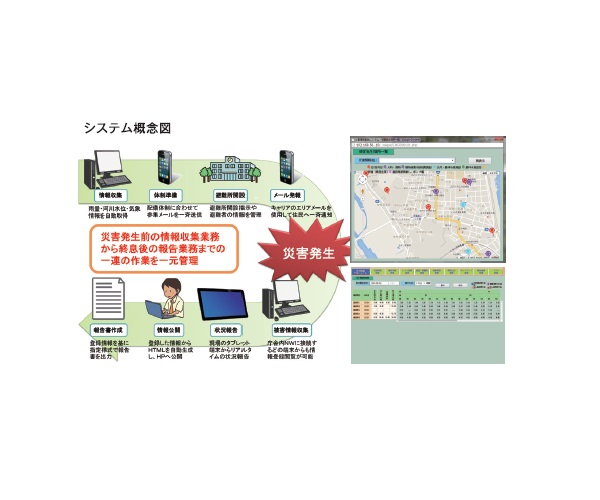 SAIEN-TAI Disaster-responding Support System画像